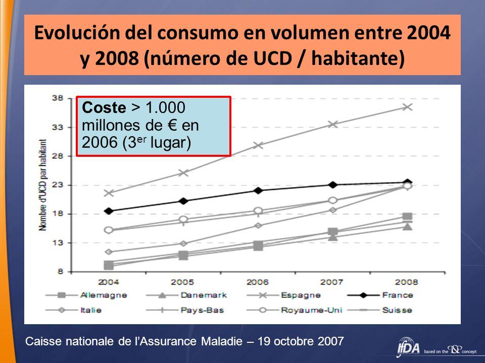 Evolución del consumo en volumen entre 2004 y 2008 (número de UCD / habitante)