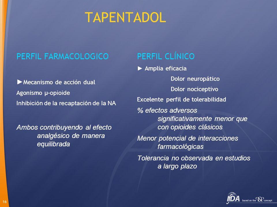 TAPENTADOL PERFIL FARMACOLOGICO PERFIL CLÍNICO