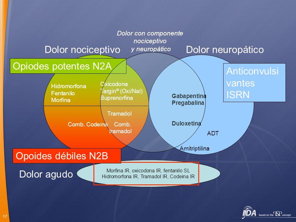 Dolor agudo Dolor nociceptivo Dolor neuropático Opiodes potentes N2A