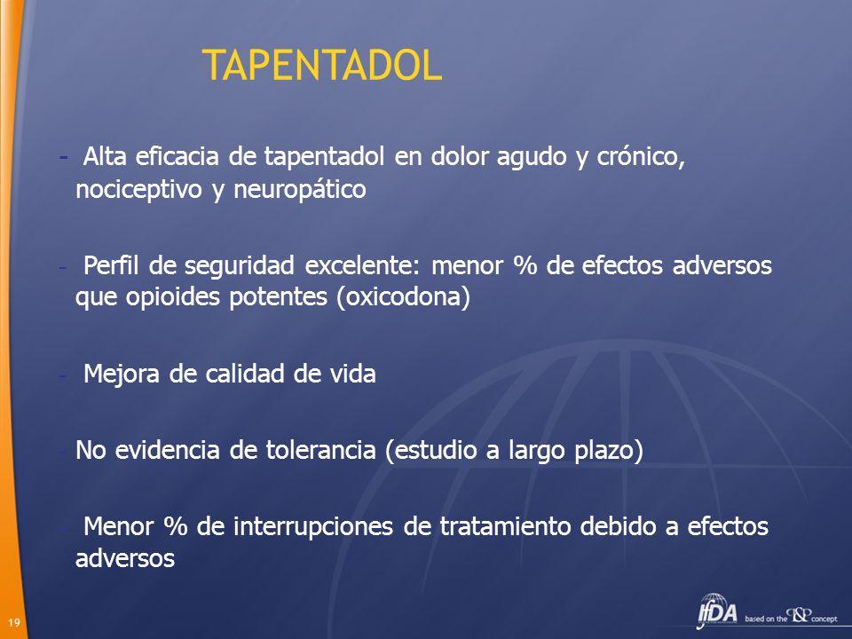 TAPENTADOLAlta eficacia de tapentadol en dolor agudo y crónico, nociceptivo y neuropático.