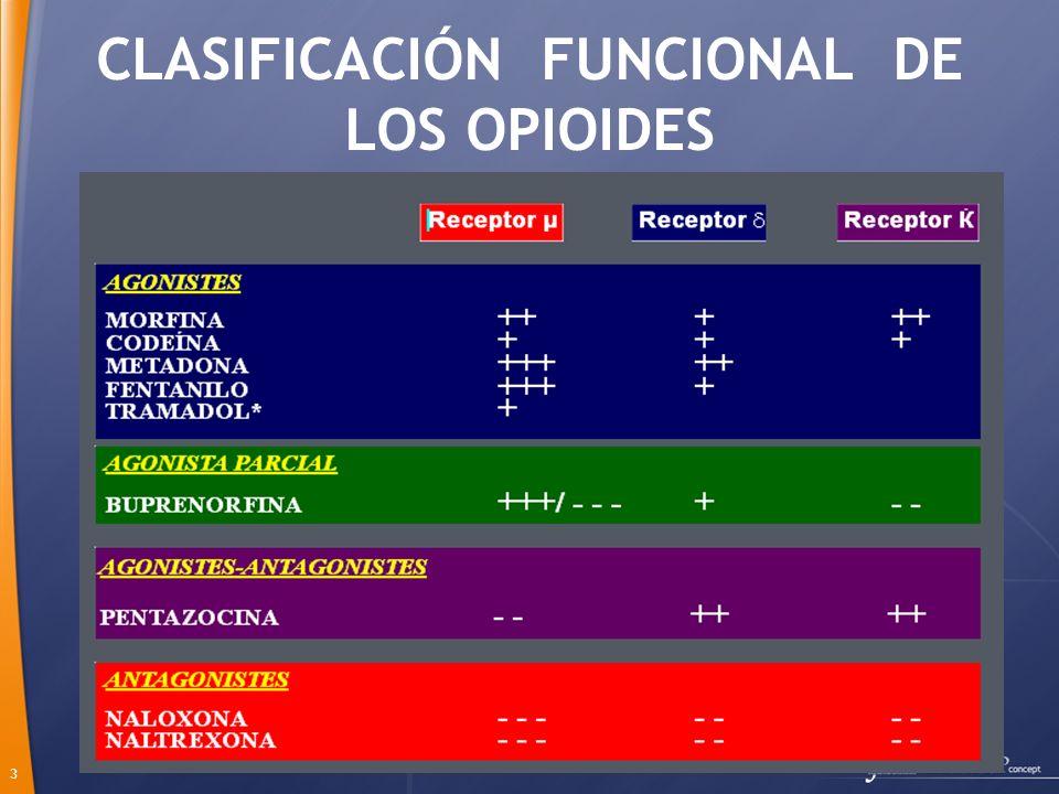 CLASIFICACIÓN FUNCIONAL DE LOS OPIOIDES