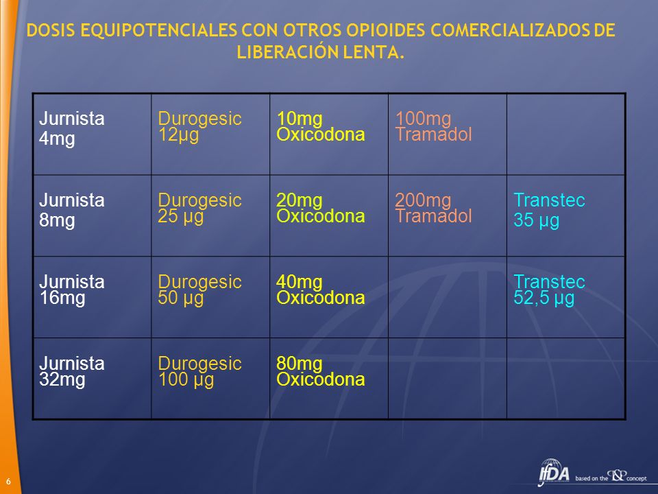 DOSIS EQUIPOTENCIALES CON OTROS OPIOIDES COMERCIALIZADOS DE LIBERACIÓN LENTA.