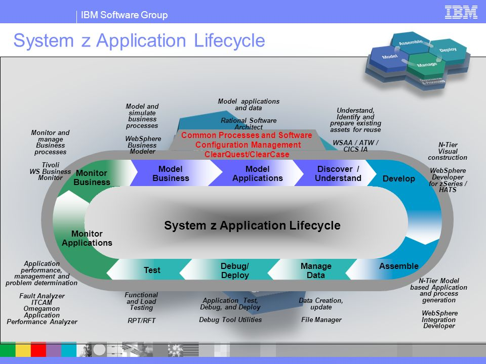 System z Application Lifecycle
