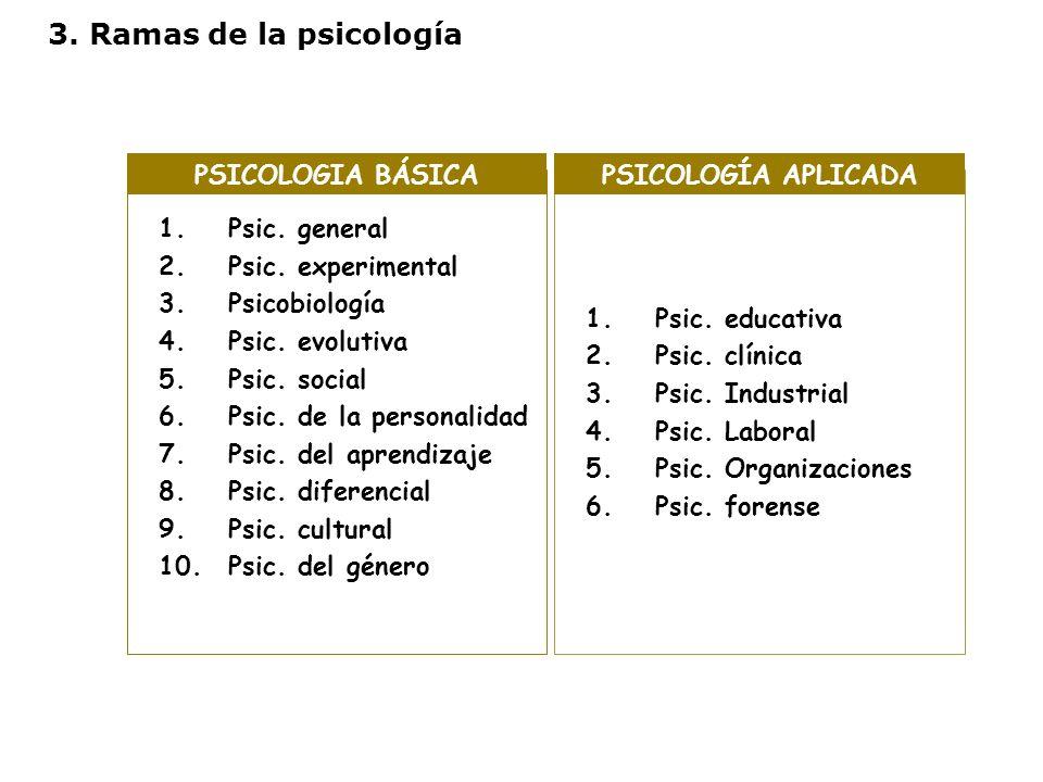 3. Ramas de la psicología PSICOLOGIA BÁSICA PSICOLOGÍA APLICADA