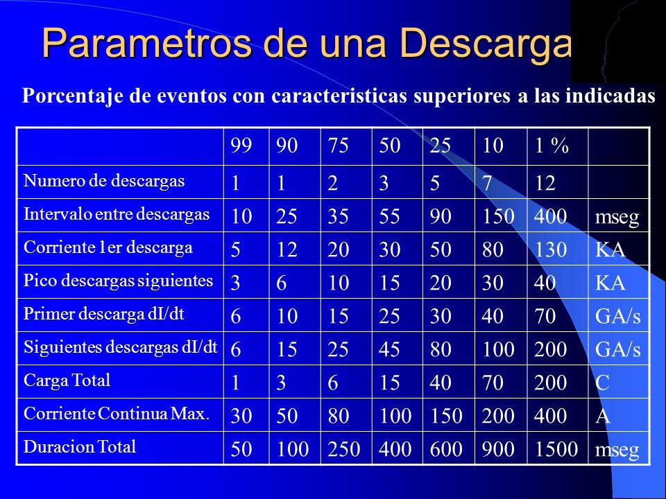 Parametros de una Descarga