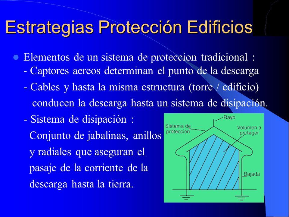 Estrategias Protección Edificios