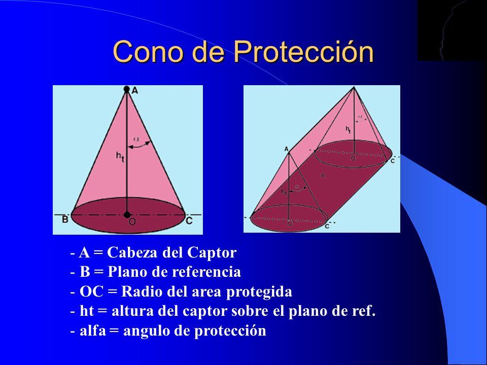 Cono de Protección A = Cabeza del Captor B = Plano de referencia