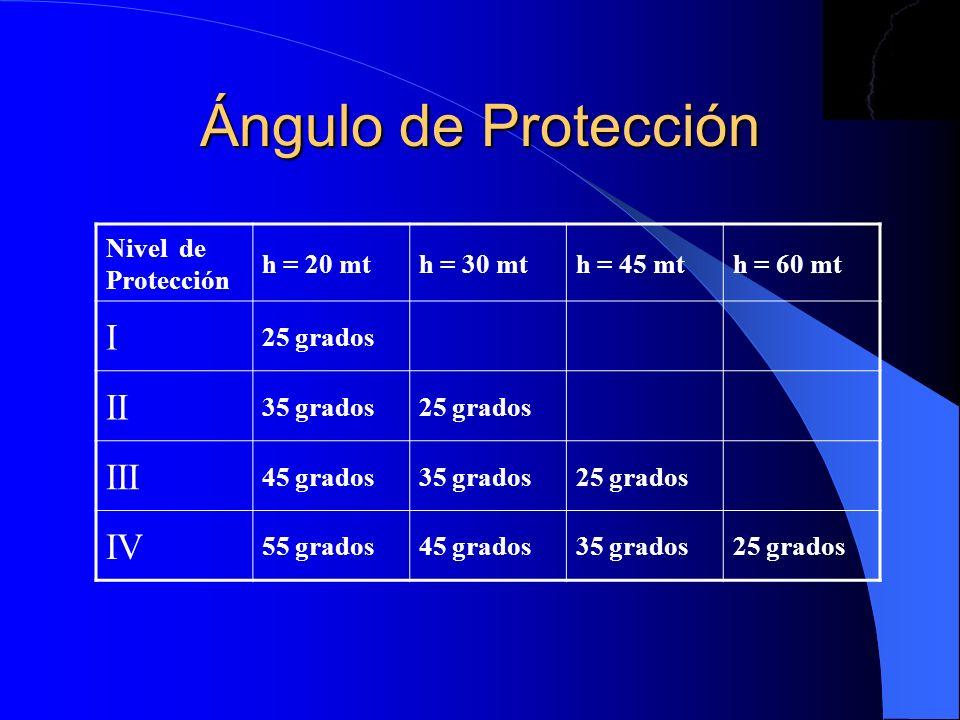 Ángulo de Protección I II III IV Nivel de Protección h = 20 mt