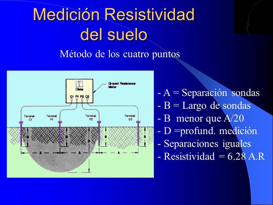 Medición Resistividad del suelo