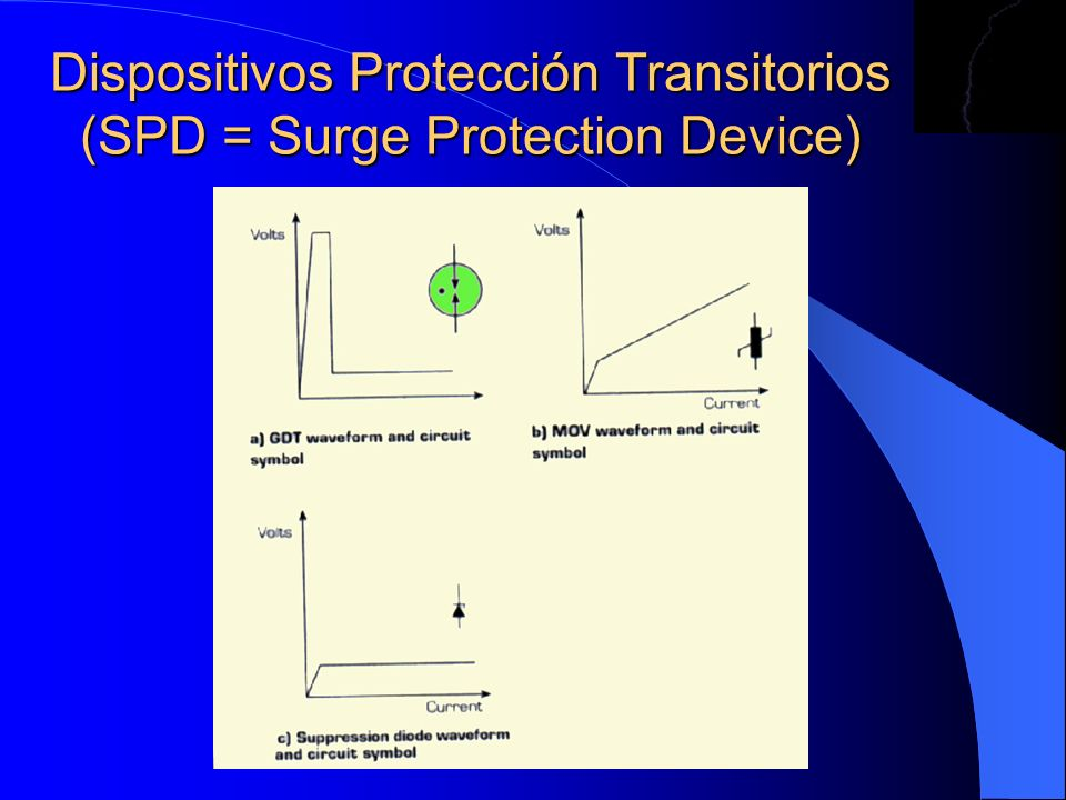 Dispositivos Protección Transitorios (SPD = Surge Protection Device)