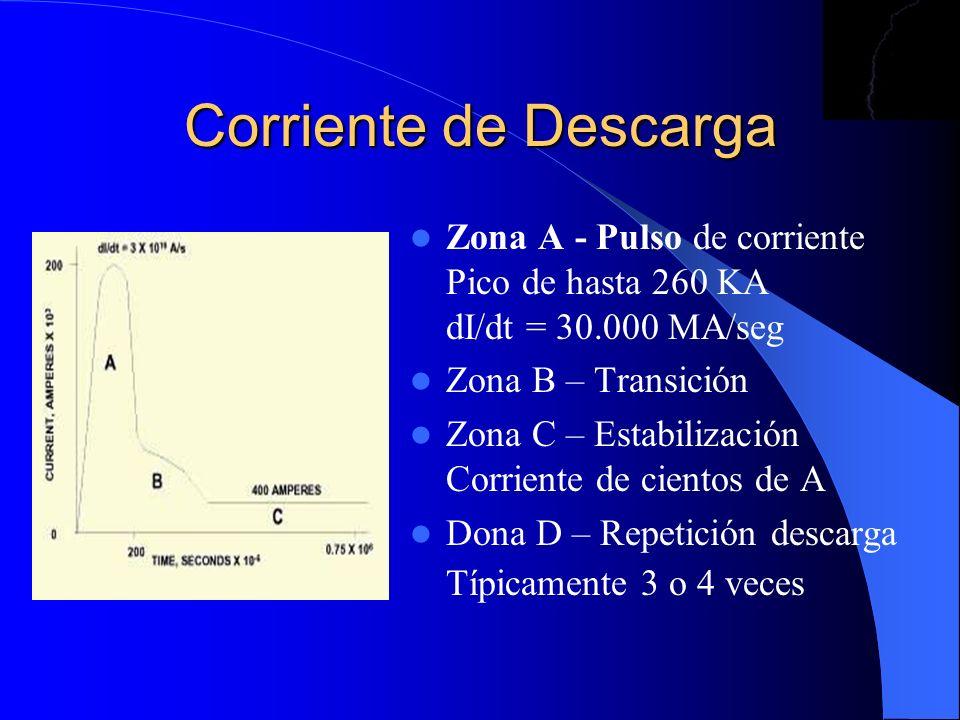 Corriente de DescargaZona A - Pulso de corriente Pico de hasta 260 KA dI/dt = 30.000 MA/seg.