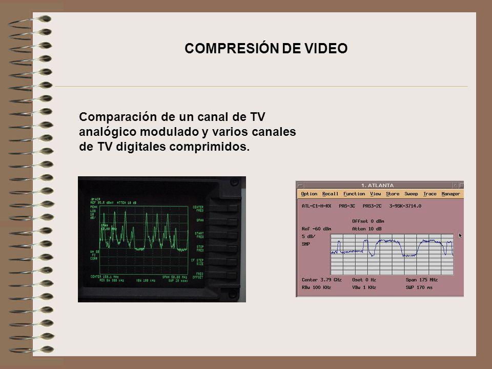 COMPRESIÓN DE VIDEO Comparación de un canal de TV analógico modulado y varios canales de TV digitales comprimidos.