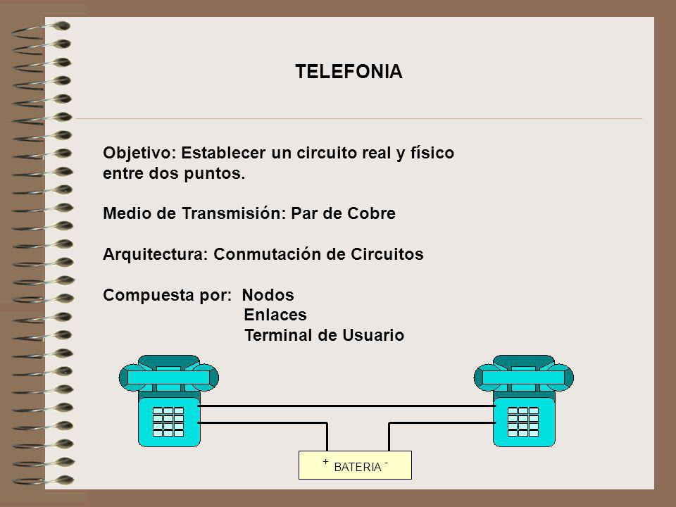 TELEFONIA Objetivo: Establecer un circuito real y físico entre dos puntos. Medio de Transmisión: Par de Cobre.