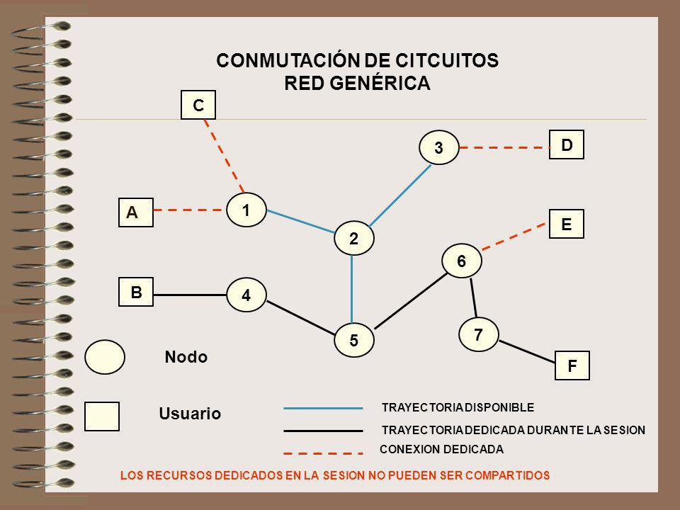 CONMUTACIÓN DE CITCUITOS