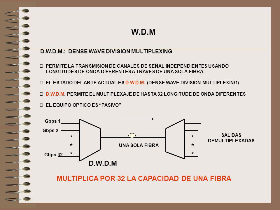W.D.M * * D.W.D.M MULTIPLICA POR 32 LA CAPACIDAD DE UNA FIBRA