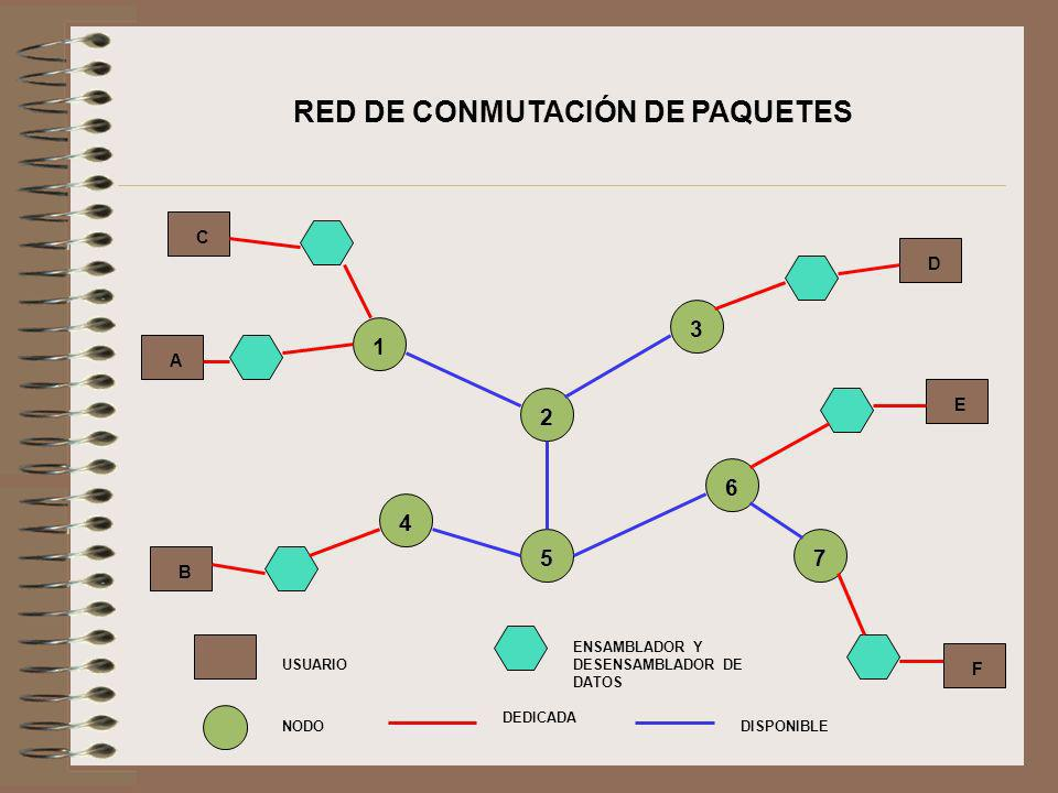 RED DE CONMUTACIÓN DE PAQUETES