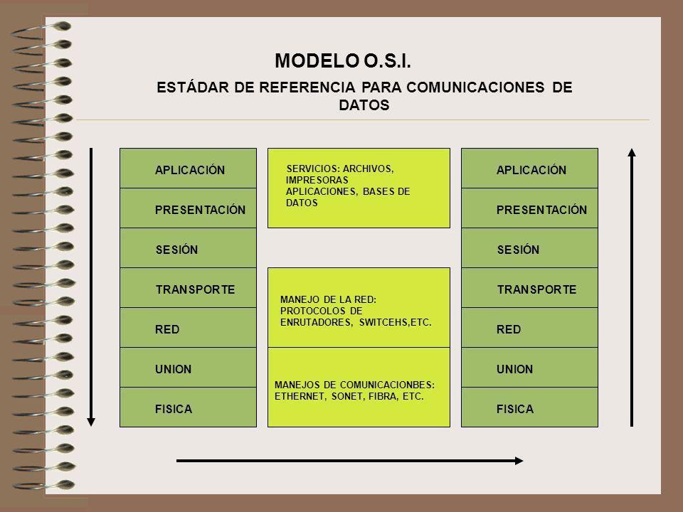 ESTÁDAR DE REFERENCIA PARA COMUNICACIONES DE