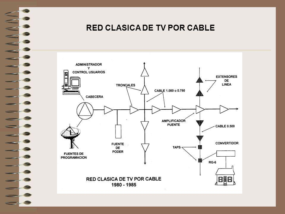 RED CLASICA DE TV POR CABLE