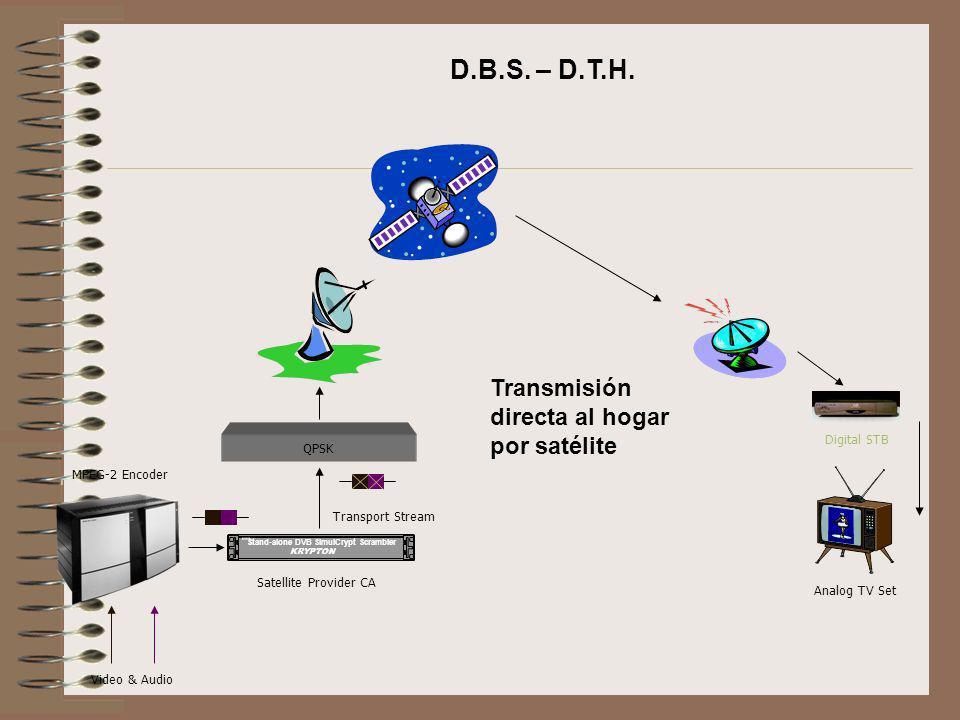 Stand-alone DVB SimulCrypt Scrambler