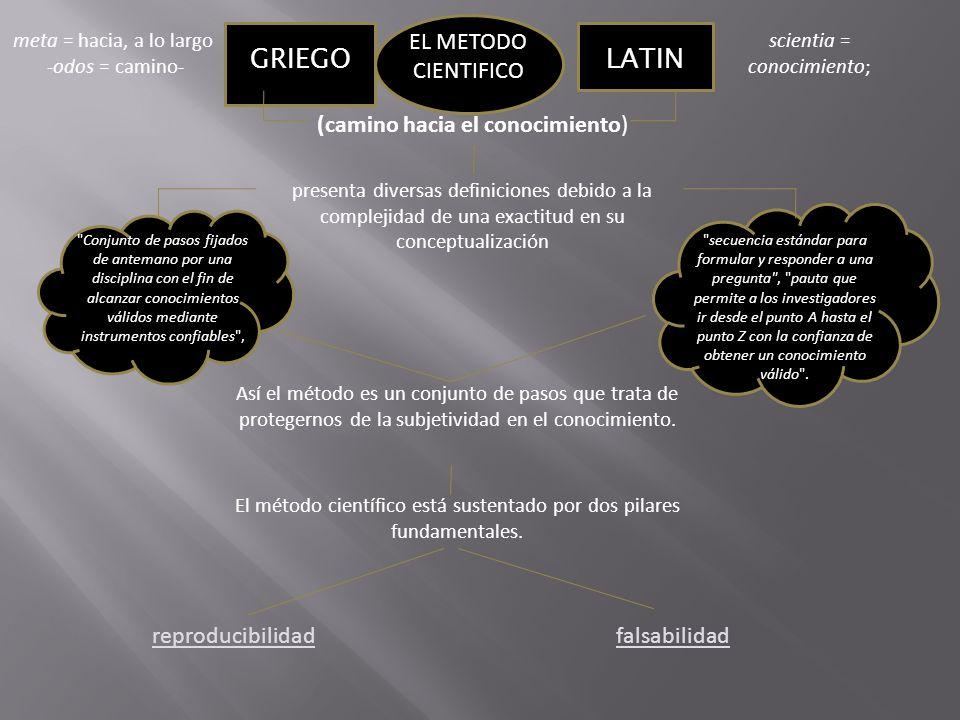 GRIEGO LATIN EL METODO CIENTIFICO (camino hacia el conocimiento)
