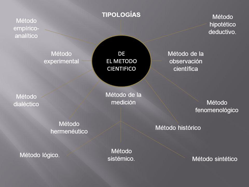 Método hipotético deductivo. Método empírico-analítico