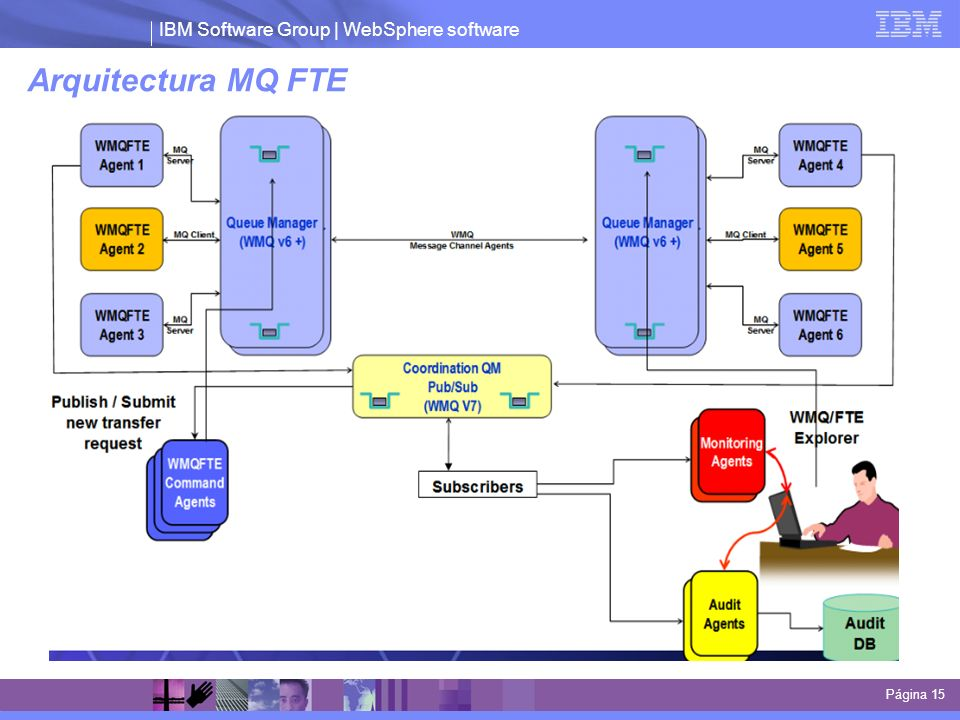 Arquitectura MQ FTE This diagram shows the exchange of data when sending a file from AgentA to AgentB .