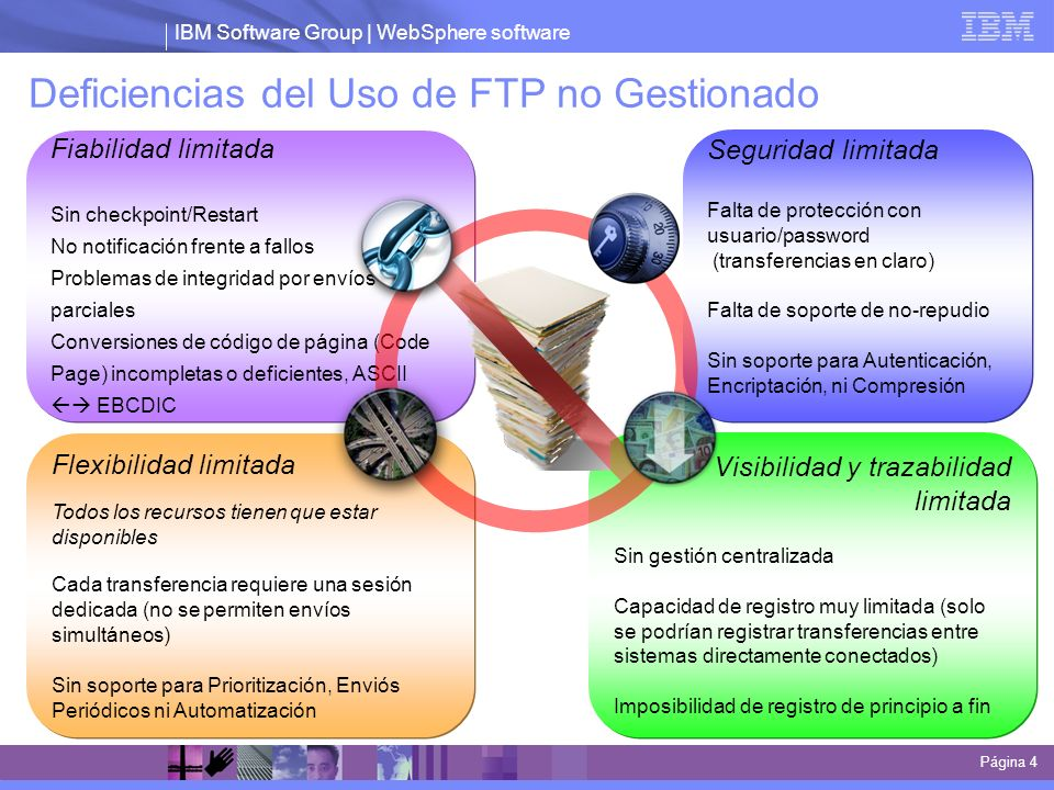Deficiencias del Uso de FTP no Gestionado