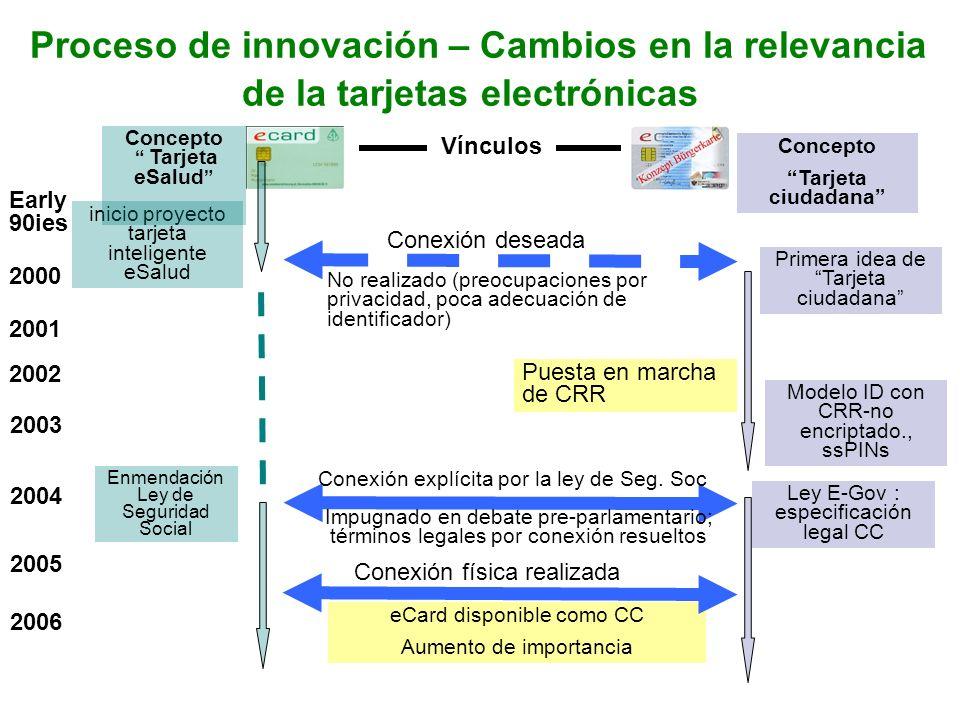 Proceso de innovación – Cambios en la relevancia de la tarjetas electrónicas