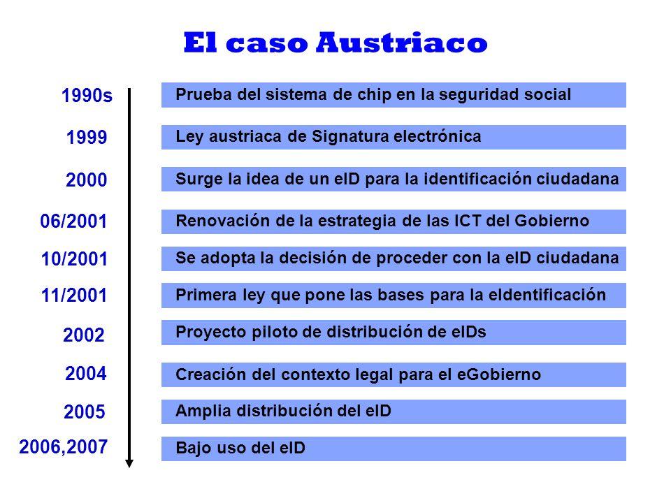 El caso Austriaco 1990s. Prueba del sistema de chip en la seguridad social. 1999. Ley austriaca de Signatura electrónica.