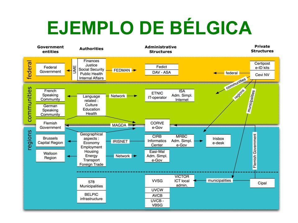 EJEMPLO DE BÉLGICA