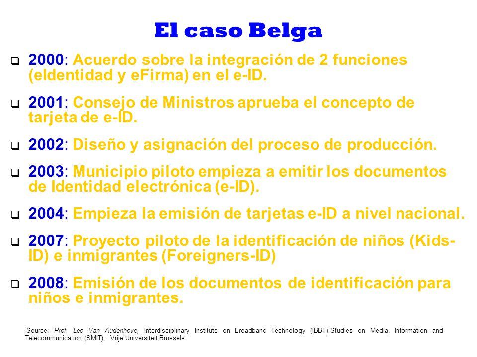 El caso Belga 2000: Acuerdo sobre la integración de 2 funciones (eIdentidad y eFirma) en el e-ID.