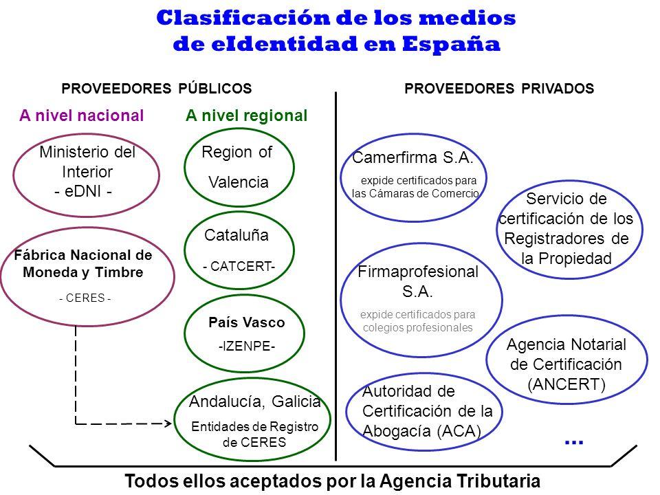 ... Clasificación de los medios de eIdentidad en España