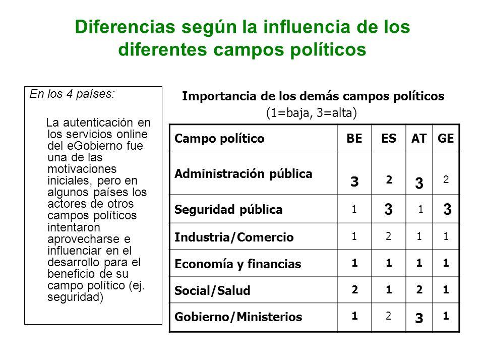 Diferencias según la influencia de los diferentes campos políticos Importancia de los demás campos políticos (1=baja, 3=alta)