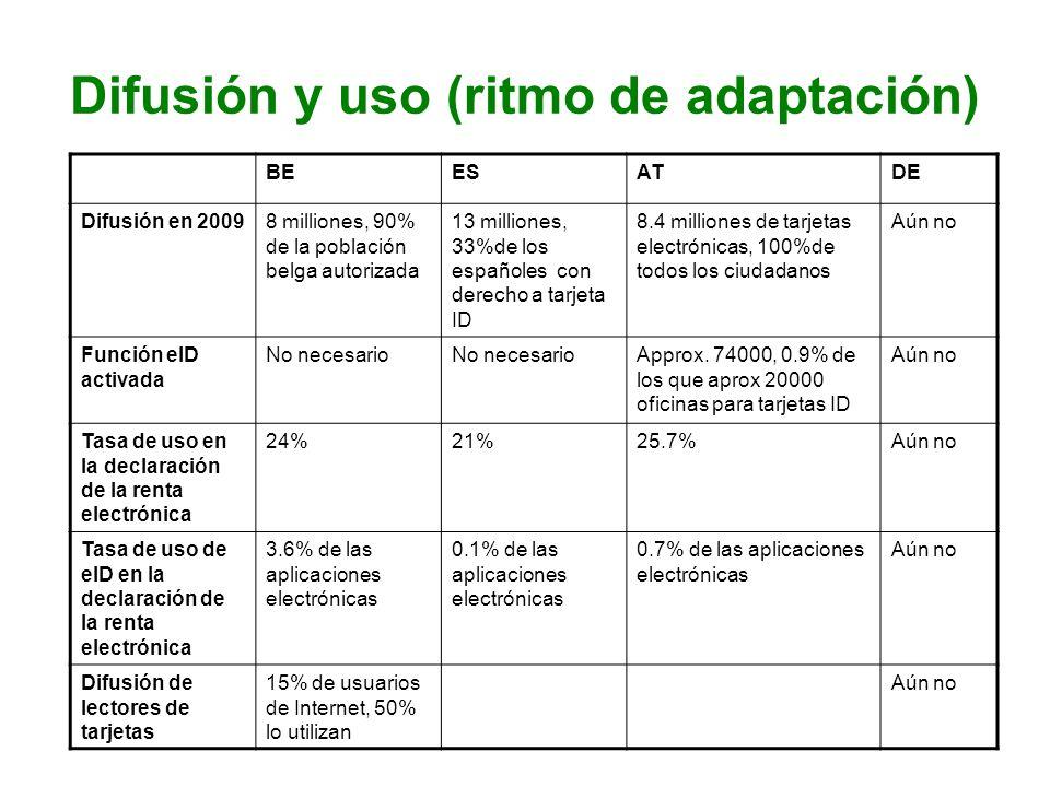 Difusión y uso (ritmo de adaptación)