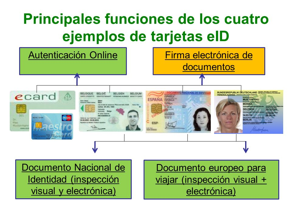 Principales funciones de los cuatro ejemplos de tarjetas eID