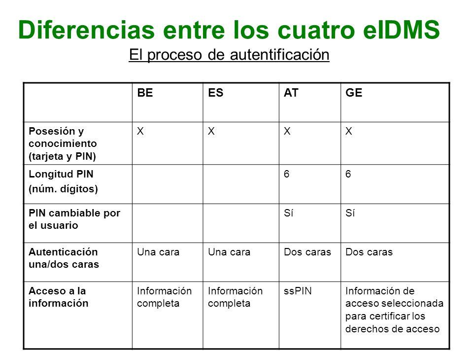 Diferencias entre los cuatro eIDMS El proceso de autentificación