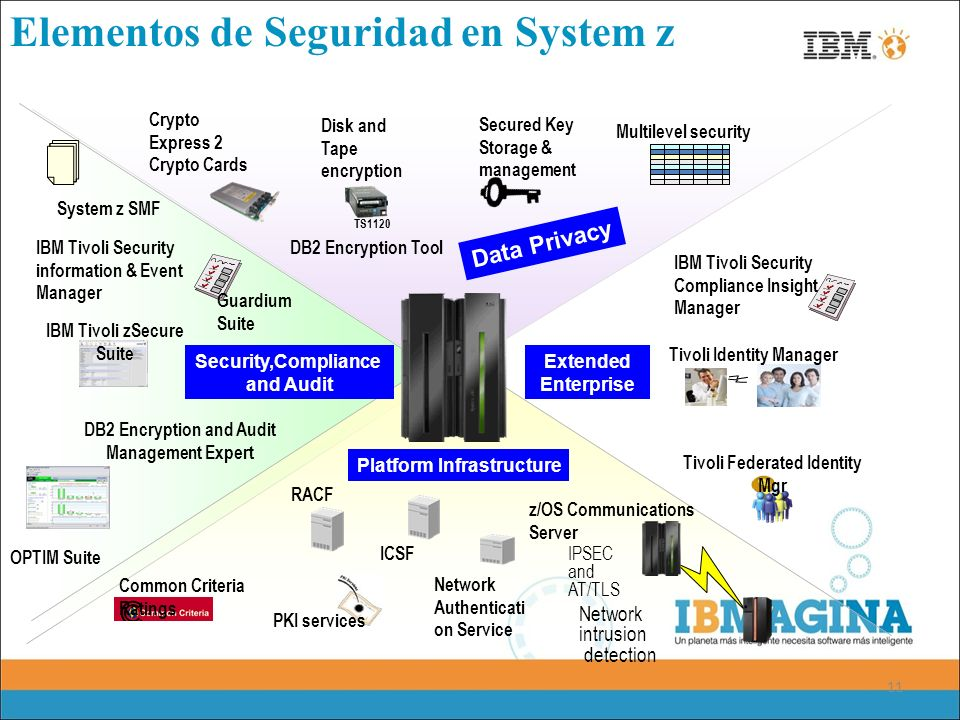 Elementos de Seguridad en System z