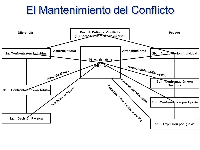 El Mantenimiento del Conflicto