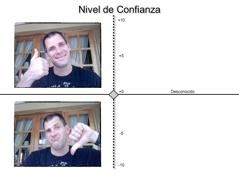 Nivel de Confianza +10 +5 +0 Desconocido -5 -10