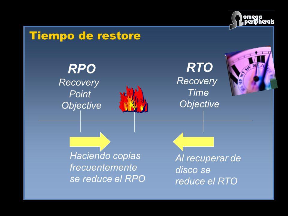 RTO RPO Tiempo de restore Recovery Recovery Time Point Objective