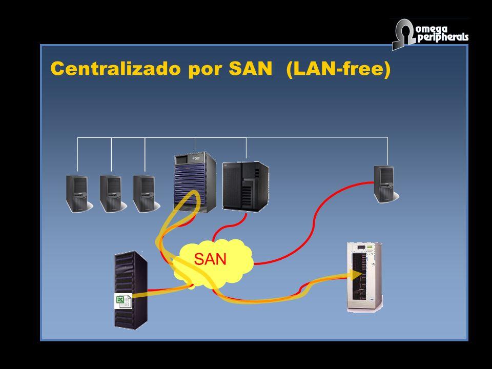 Centralizado por SAN (LAN-free)