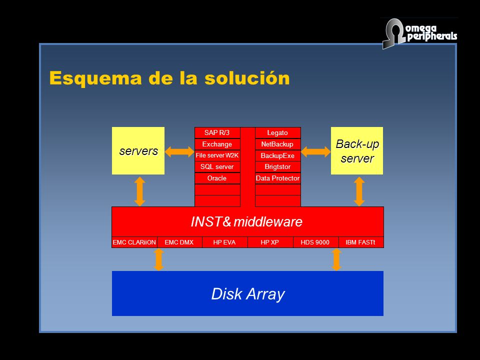 Esquema de la solución Disk Array INST& middleware Back-up servers