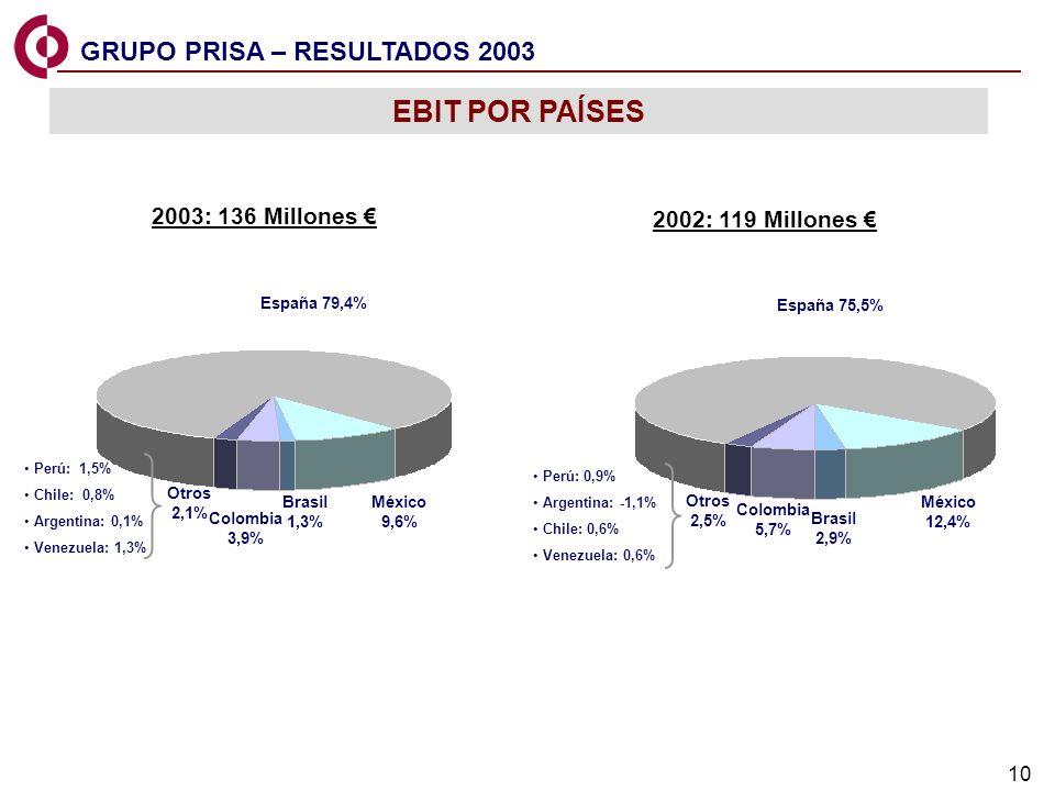 EBIT POR PAÍSES GRUPO PRISA – RESULTADOS 2003 2003: 136 Millones €