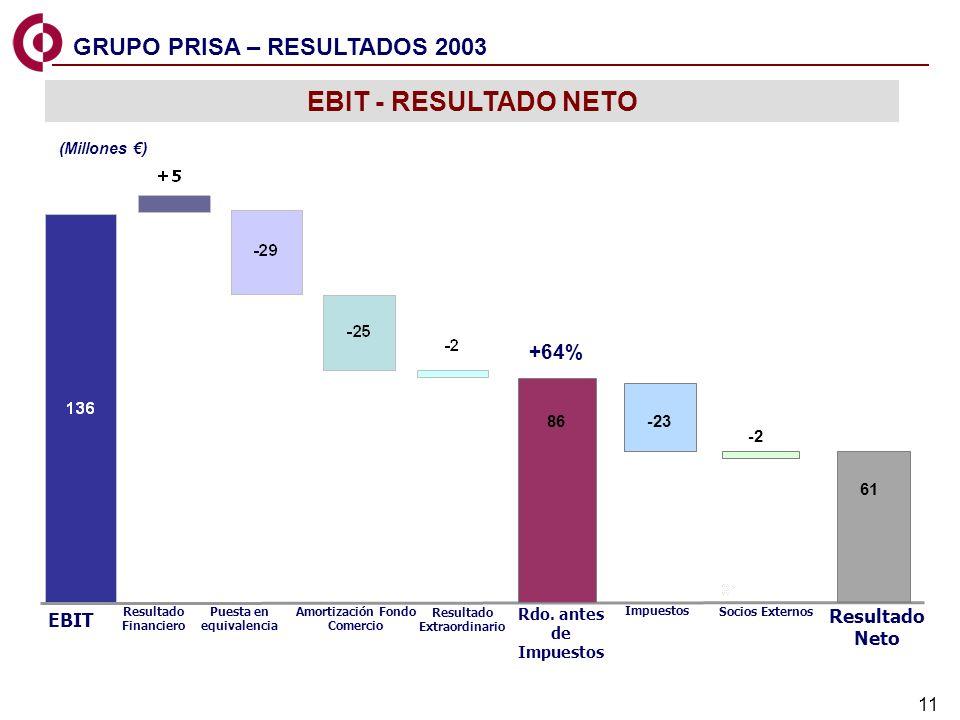 EBIT - RESULTADO NETO GRUPO PRISA – RESULTADOS 2003 +64%