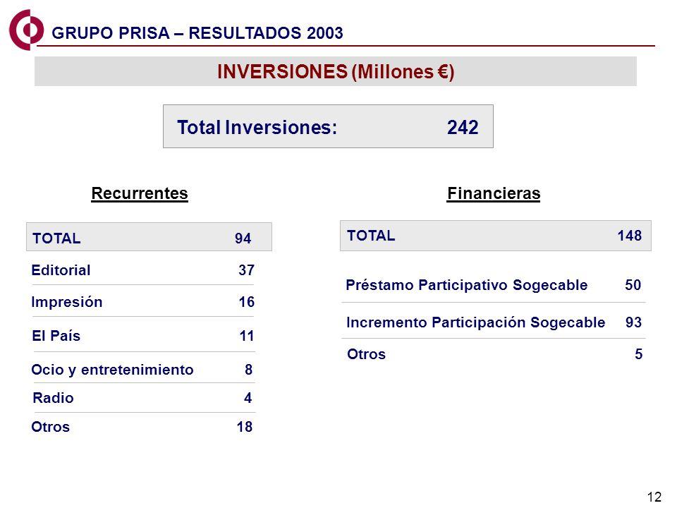 INVERSIONES (Millones €)