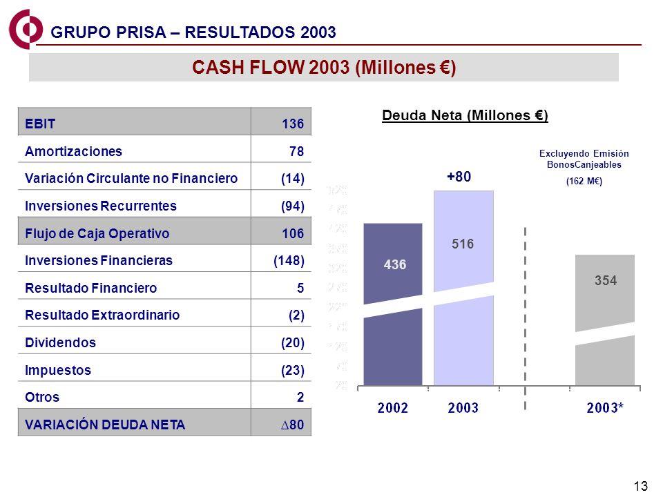 Deuda Neta (Millones €) Excluyendo Emisión BonosCanjeables