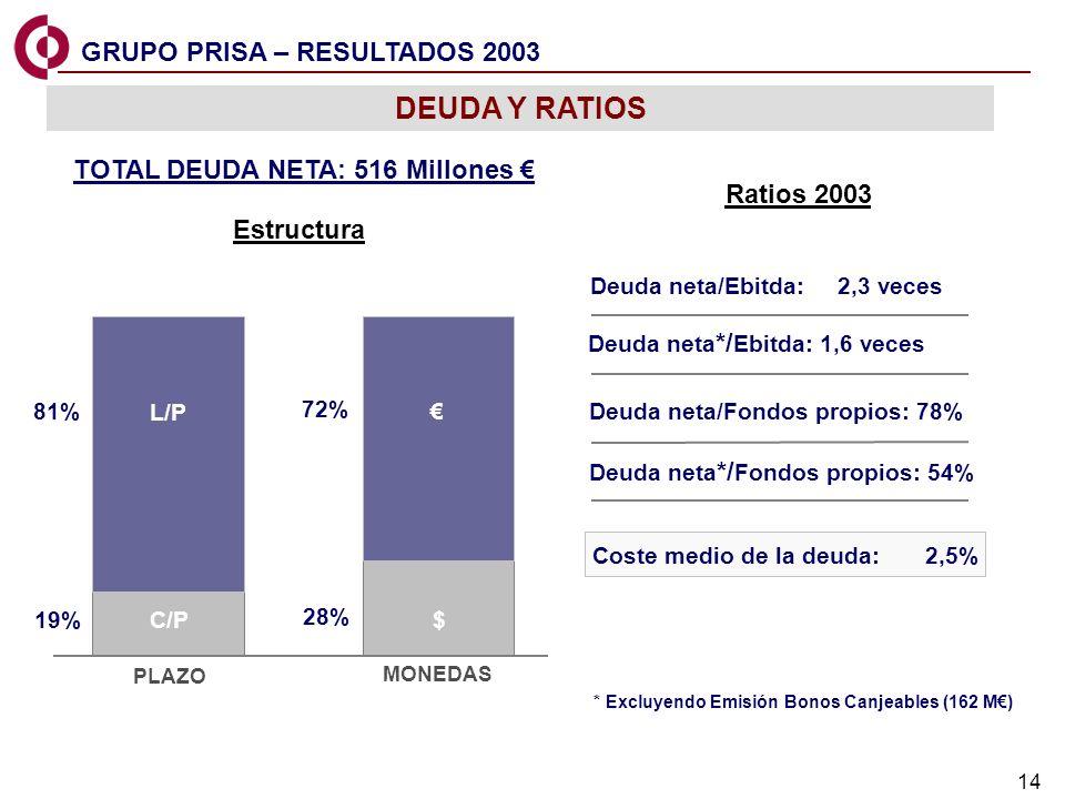 TOTAL DEUDA NETA: 516 Millones €