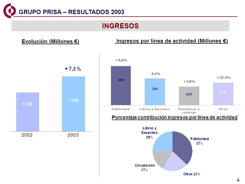INGRESOS GRUPO PRISA – RESULTADOS 2003 Evolución (Millones €)