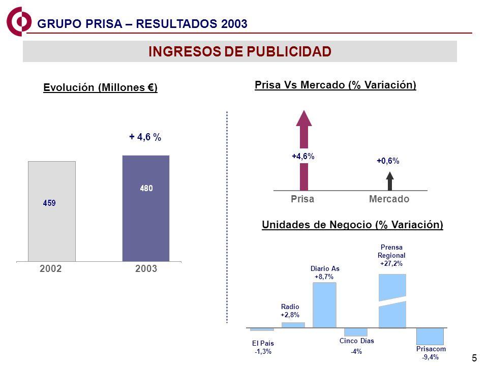 INGRESOS DE PUBLICIDAD