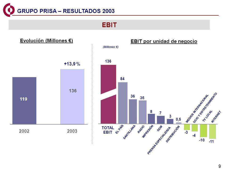 EBIT GRUPO PRISA – RESULTADOS 2003 Evolución (Millones €)